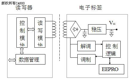 射频识别技术在自动炼钢生产中的应用