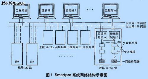 国产dcs系统smartpro在自备电厂中的应用