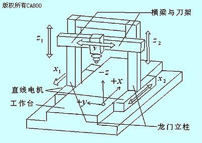 基于负载动态补偿及模糊控制器的双直线电机同步控制