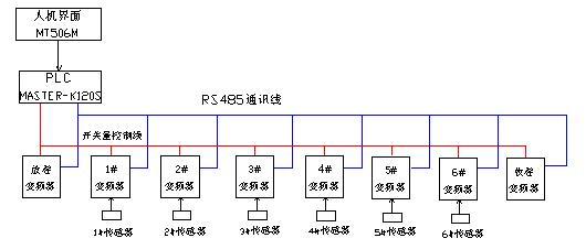 但四方变频器特有的加减速时间与联动比例存在某种对应关系,所以在