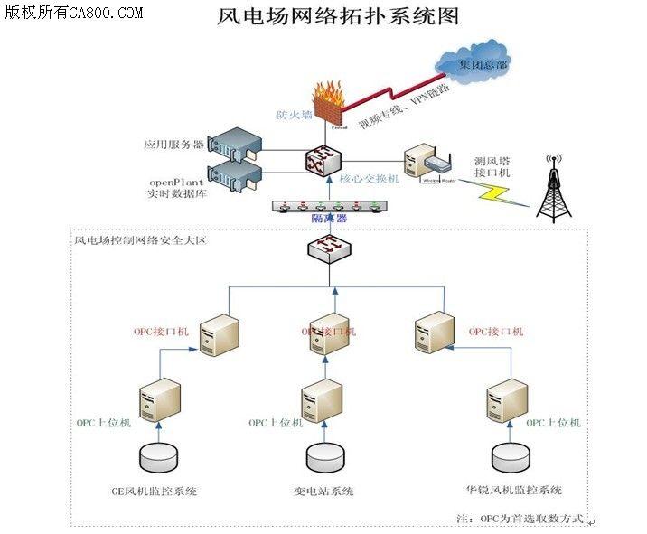 国华风电信息化建设系统结构图