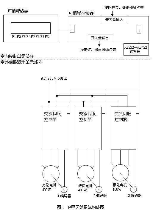 ⑶启停操作:选择电机转速(方位,俯仰和极化的速度分挡不同)后,单键