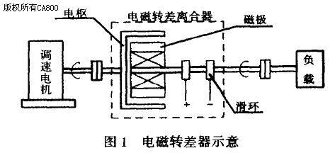 电磁转差离合器在电机调速中的应用