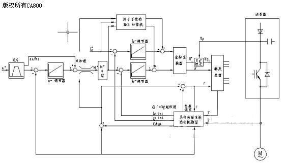 摘 要:随着现代化工业技术的迅速发展,对型钢的品种、规格和产量的要求日益增高。在我国,连轧中型钢材生产单位屈指可数,轧机采用交流电机的更是少之又少,但在型材的生产中轧机占有重要位置,交流电动机本身有着直流电动机不具备的优点:没有电刷和换向器,结构简单、坚固耐用、经济可靠,但因为交流电动机是一个多变量、强祸合、非线性的时变系统,调速比较困难,随着电力电子技术的迅速发展和微型计算机控制技术以及现代控制理论引人,交流调速系统的得以应用。 Abstract:Promptness develops , the br