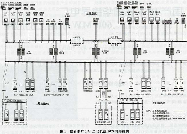 网络结构如图1所示