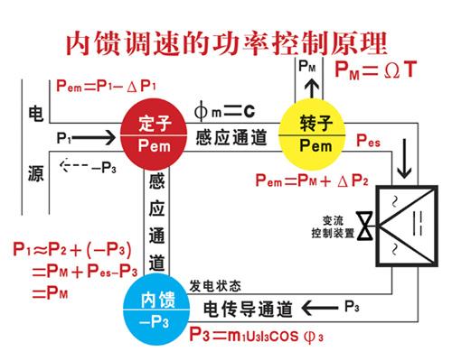 (图4) 容性负载一般是指带电容参数的负载,即符合电压滞后电流特性的