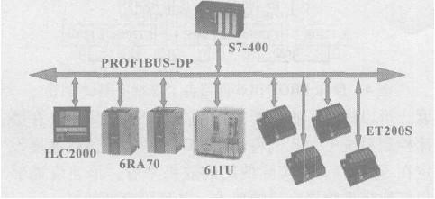 磨床/图1 基于PROF IBUS / DP的磨床数控系统结构图