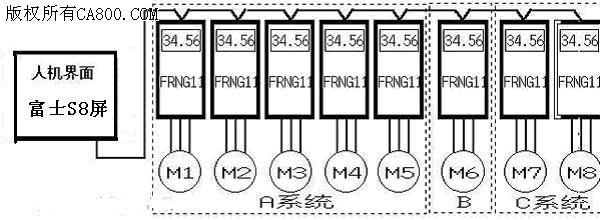 摘要:在橡胶截断控制系统中,有输送系统、卷取系统、喷淋系统及冷却和下压系统,通过变频调速器实现调速匹配。在传统控制系统中用PLC实现控制变频调速器的启动和停止极为方便,但是控制多台变频器的速度一致以及相互关联则较为麻烦。 本文介绍富士人机界面POD实现多台变频器启停及速度控制。    关键词:变频器、POD、速度同步、串行通讯     一、 前言   领先橡塑机工程公司长期从事橡胶塑料拉伸截断机械的制造,积累了丰富的经验。但是多台变频调速方面一直沿用传统的方法,即一台带一台的方式,用模拟量实现速度一致,