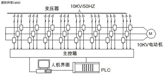 高压变频器在600mw机组凝结水泵上的应用