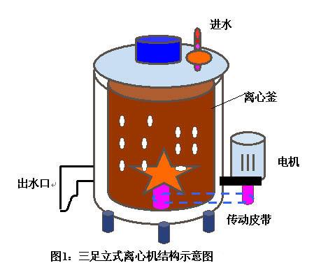 2 康沃g2系列变频器在离心机上的应用    离心机负载为恒转矩大惯性