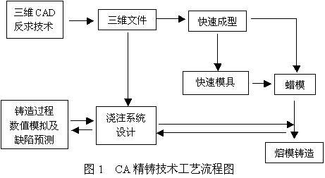 计算机辅助工程(cae)在精密铸造中的应用