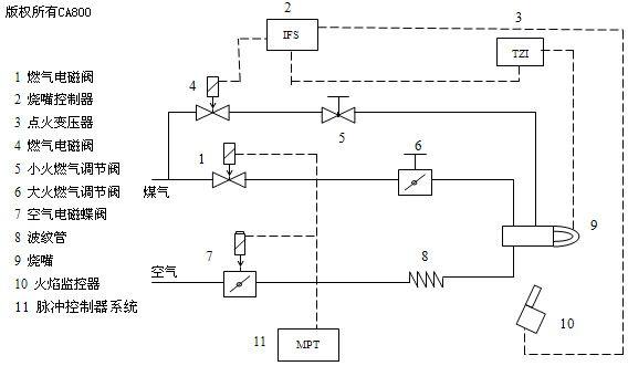 步进式加热炉自动控制系统的设计